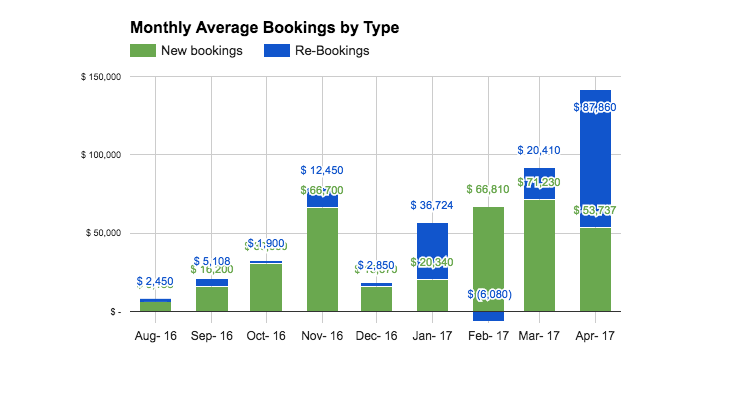 ExCapsa Lead Crunch Monthly Average Bookings by type